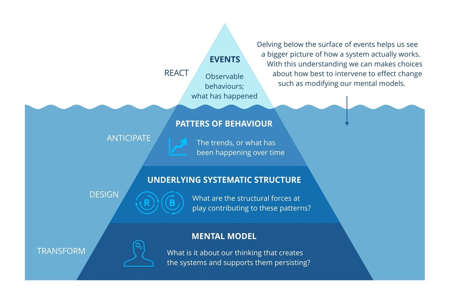 The Iceberg model of Systems Thinking. Above the water are events that we react to. Under the surface of the water are Patterns of Behavior that we anticipate, Underlying Systematic Structures that we design, and Mental Models that we transform. Each layer from the bottom engenders the layer above it. Intervening in a system at the lowest level (mental models) has the highest leverage for lasting change.
